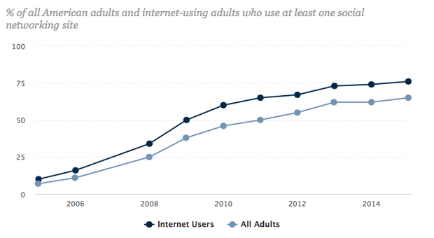 pew research center number of us adults using social media 2005-2015