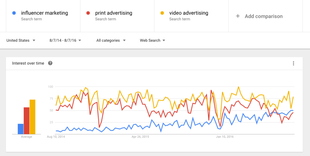 google trends influencer marketing